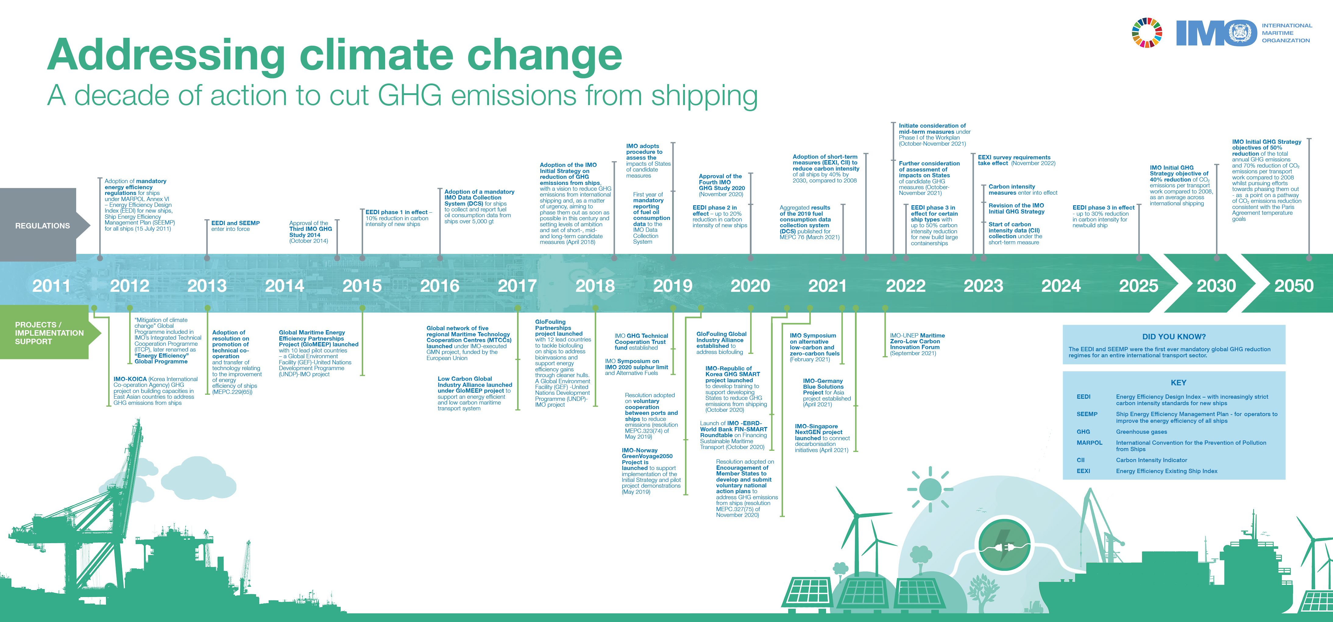 Addressing climate change - a decade of action to cut GHG emissions from shipping_FINAL_(14-07-21)_small.jpg